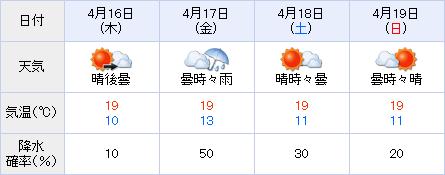 中山競馬場天気